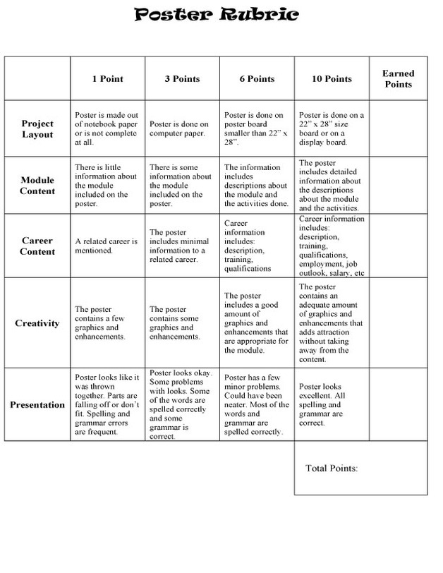 rubric for scoring persuasive essays